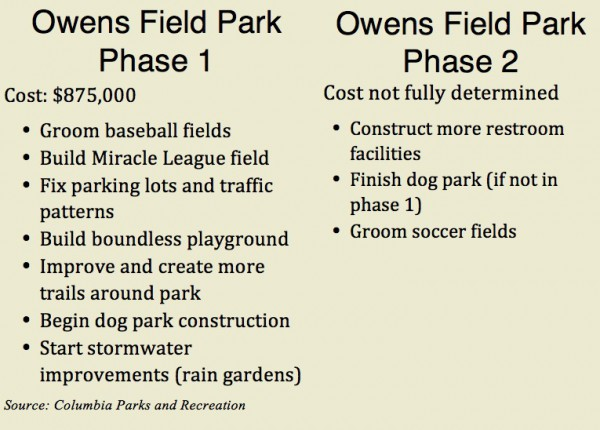 Owens park costs graphic